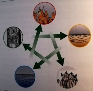 Wechselbeziehung der 5 Elemente